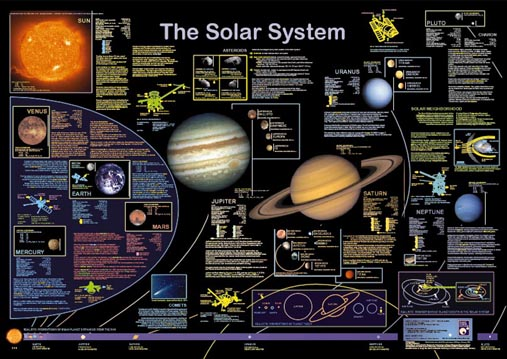 System Posters The Solar System Poster