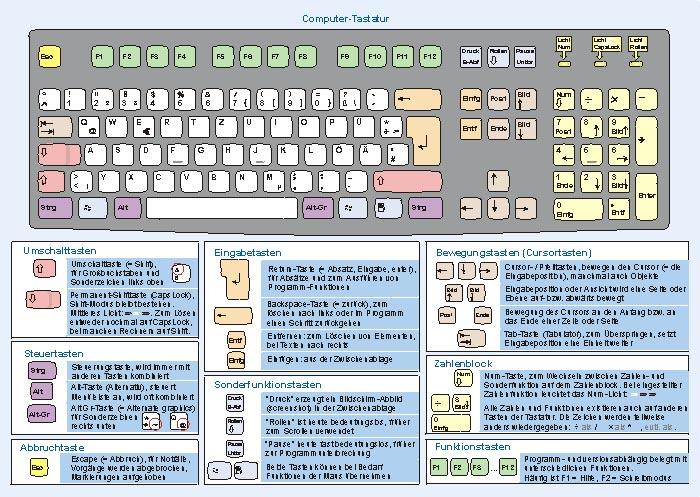 Handkarte Seite 2, Computer-Tastatur