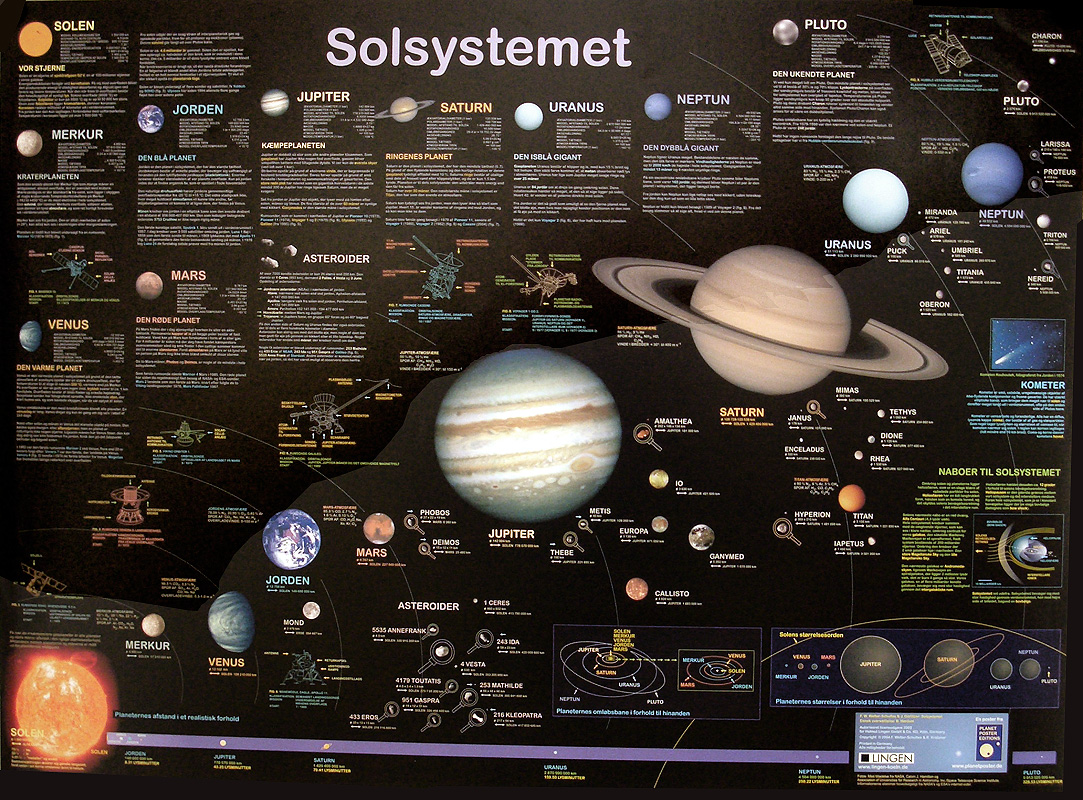 "Danish poster ""Solsystemet"""