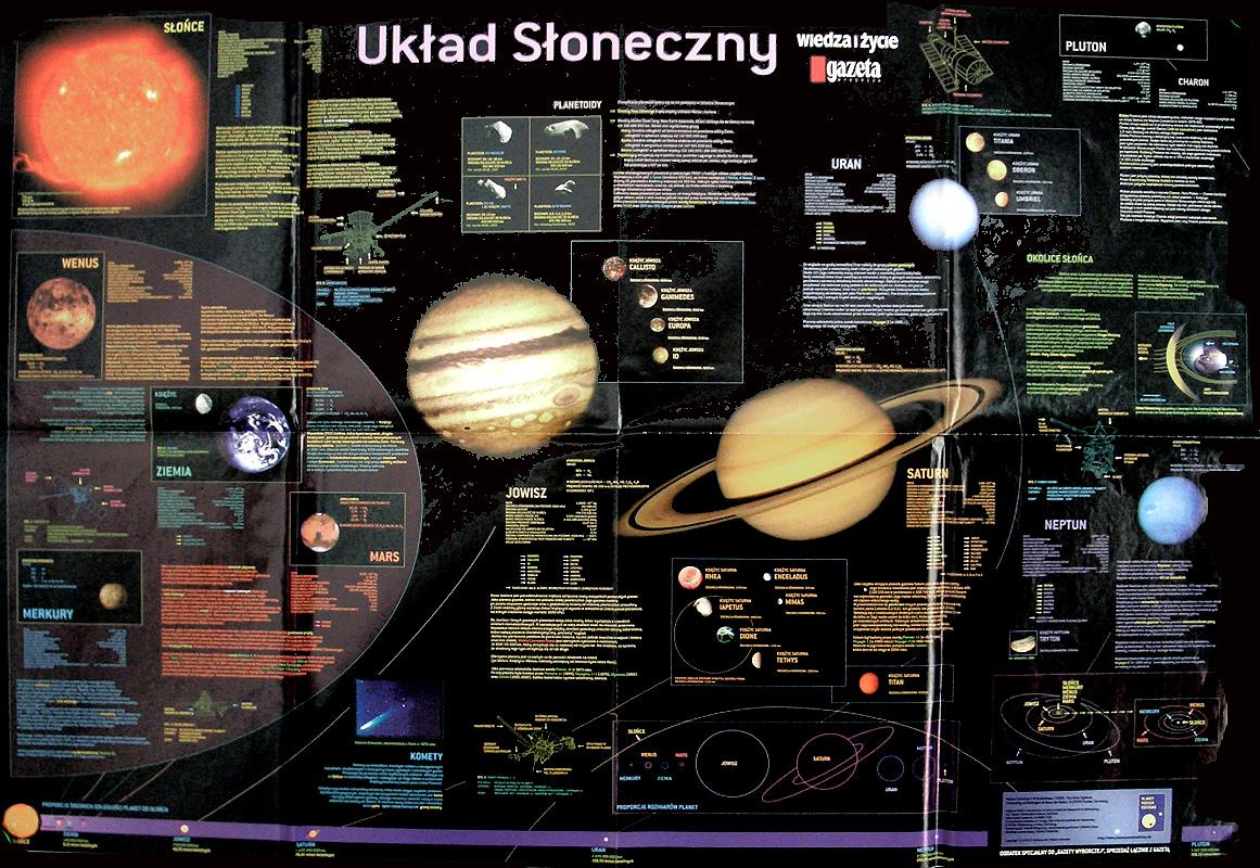 Uklad Sloneczny (Polish poster)