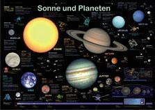 Sonne und Planeten
