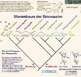Dinosaurier Stammbaum