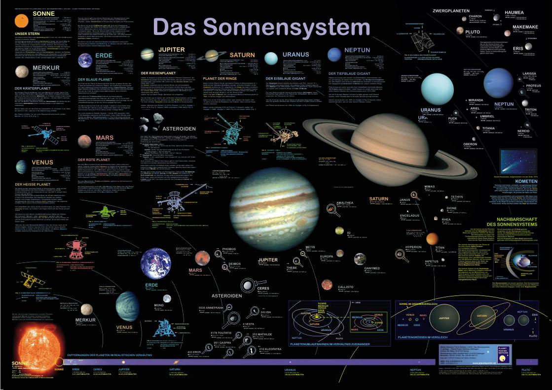 "Poster ""Das Sonnensystem"""