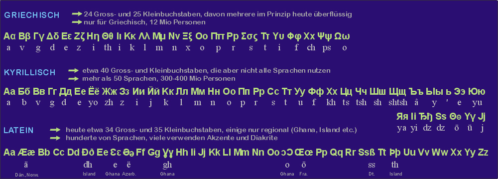 Schriftarten Griechisch, Kyrillisch, Latein - Scripts and transcriptions in Greek, Cryillic and Latin